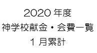 2020.1月累計